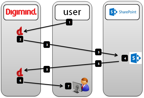 digimind_sharepoint_connections.png