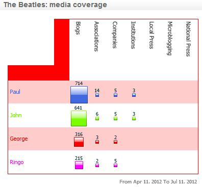 matrix_beatles_media_with_numbers.jpg
