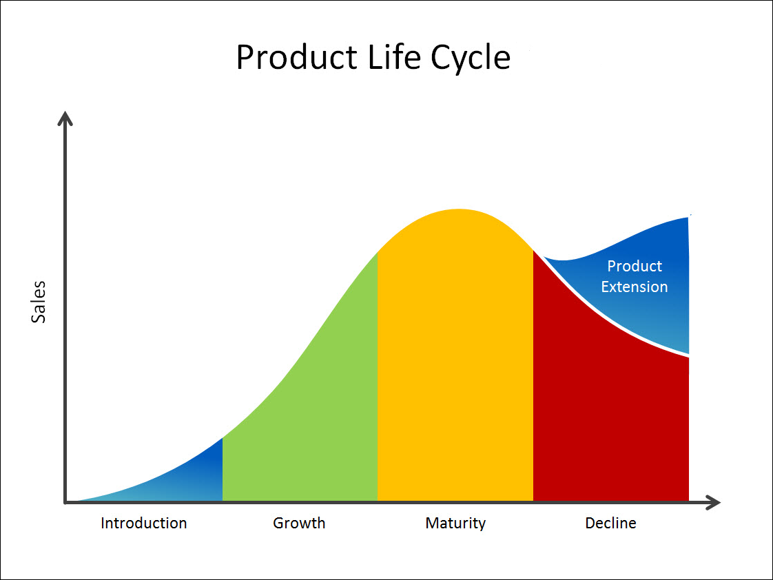 product-life-cycle.png