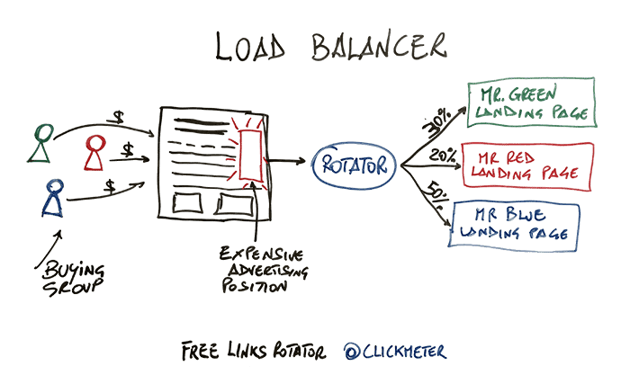 Rotator-load-balancer.png
